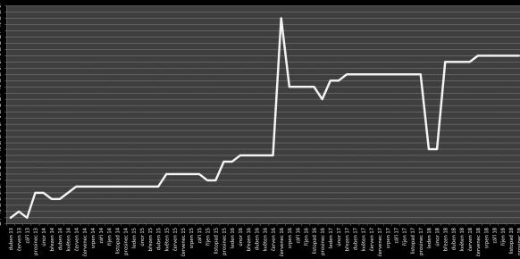 Prehled po mesicich od roku 2013 do roku 2018